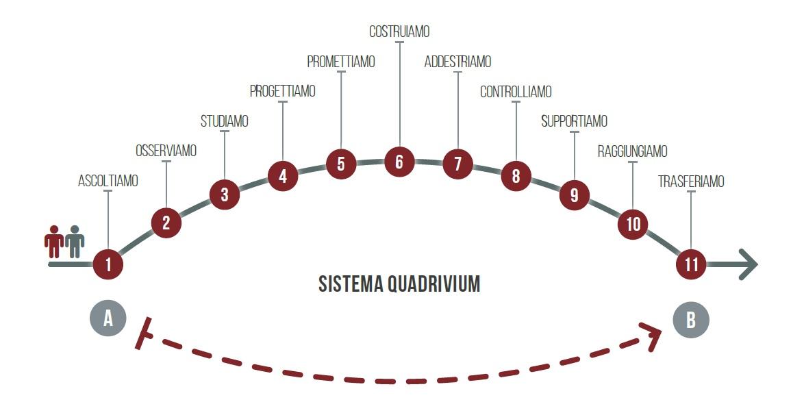 metodo quadrivium