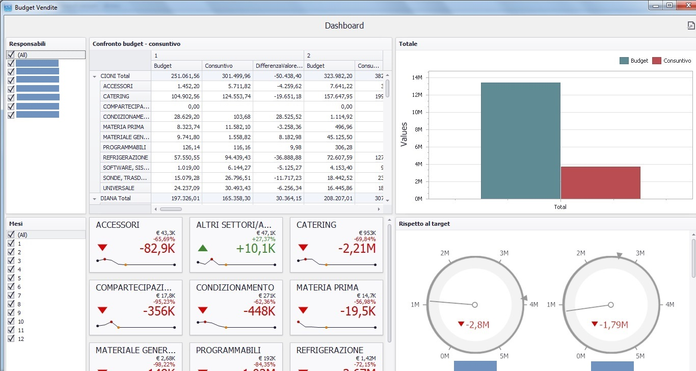 business intelligence dashboard