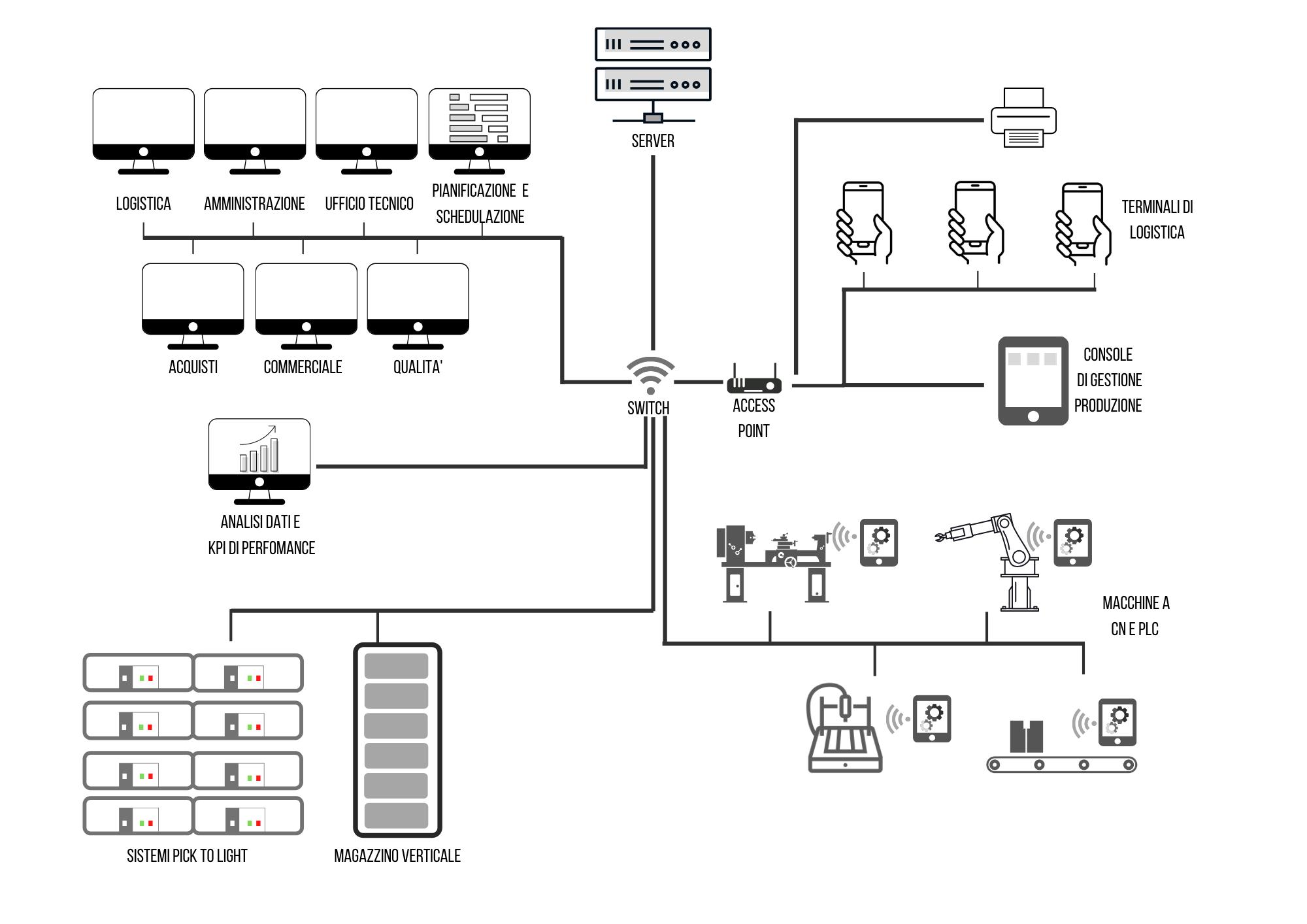 Il nostro processo industria 4.0