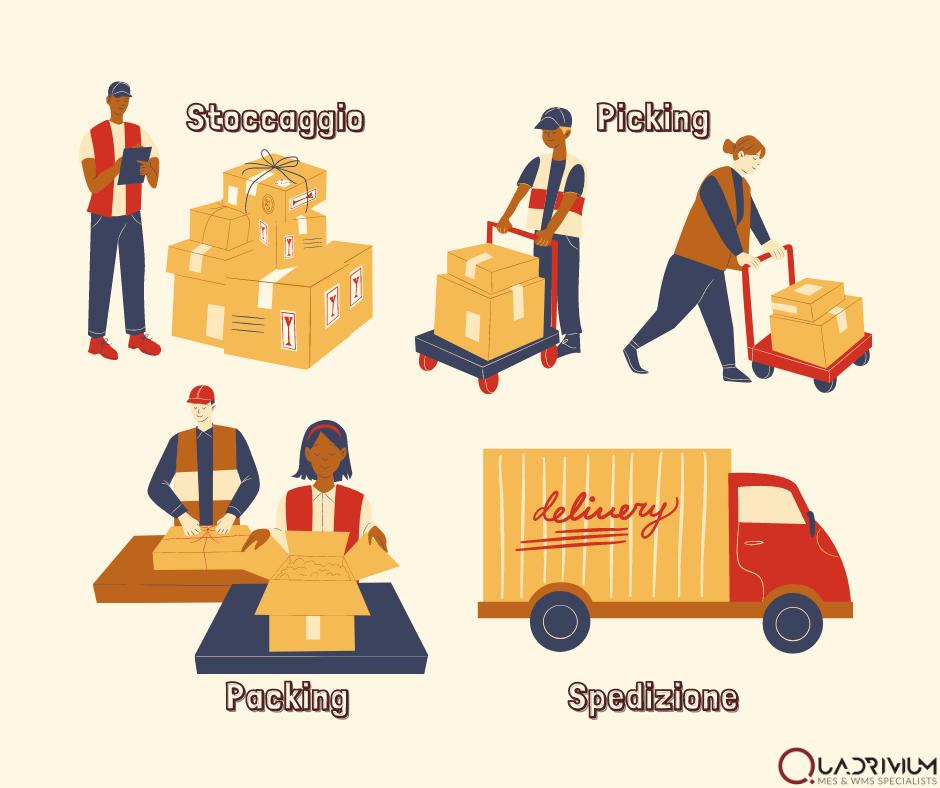 WMS per logistica di magazzino Ecommerce